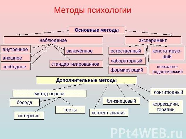 методы исследования в психологии